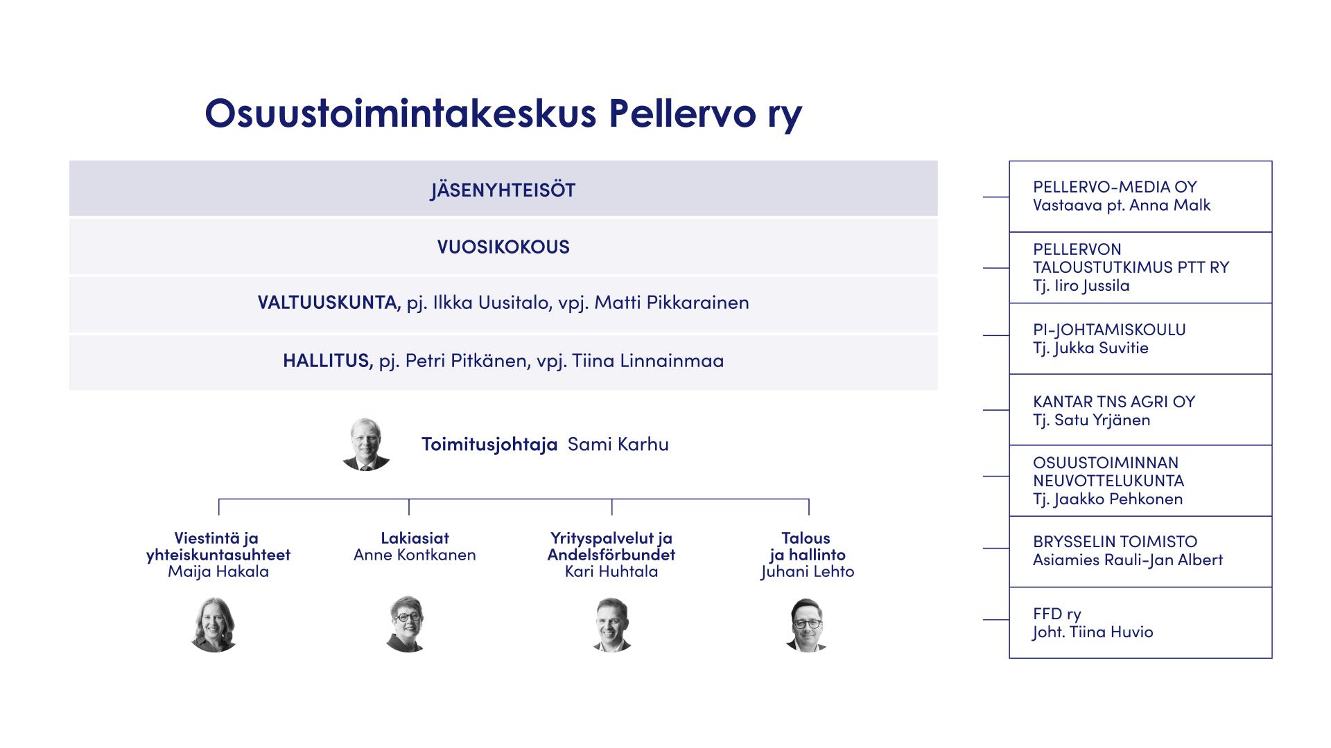 Pellervo_Organisaatiokaavio_9_2020