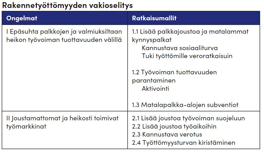 Kuvio 1. Rakennetyöttömyyden vakioselitys (Andersen & Halvorsen 2004, 9)