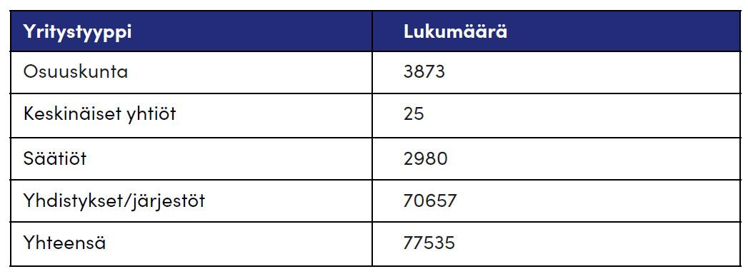Taulukko 1. Yhteisötalouden volyymi yritysten lukumäärällä mitattuna Suomessa v. 2019/2020. (Lähteet: Patentti- ja rekisterihallitus yhdistysrekisteri 2020; Osuustoiminta-lehti 3/2020; Suomen tilastollinen vuosikirja 2019)